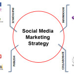 Social Media Impact on Business: Engaging Post & Sharing is The Key